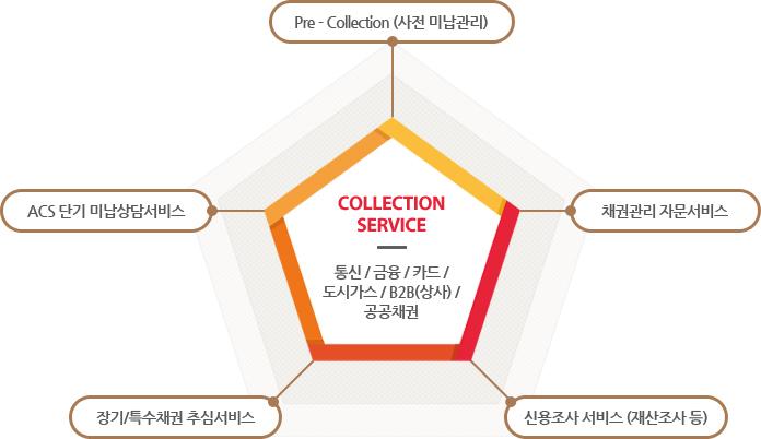 채권추심 안내 이미지 - 통신 / 금융 / 카드 /도시가스 / B2B(상사) / 공공채권 관리